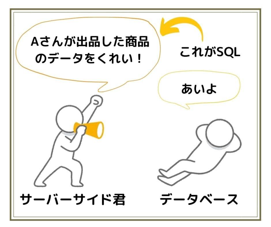 データベース言語の役割