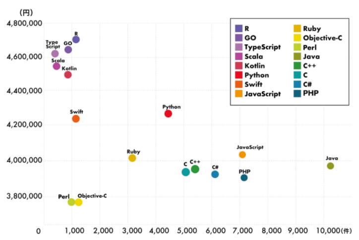 プログラミング言語別の給与と求人件数