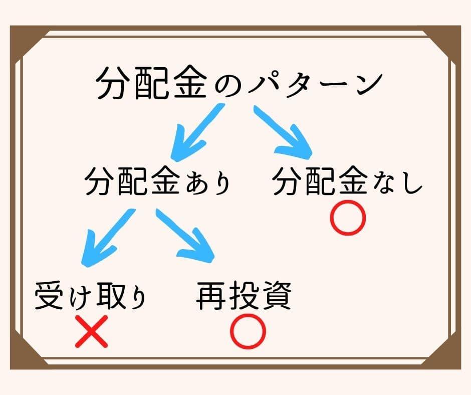 分配金のパターン